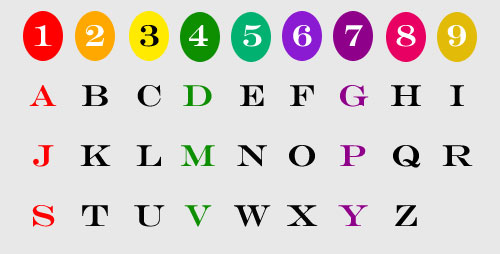 numerology - number & letter table
